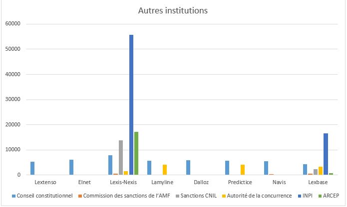 Autres institutions